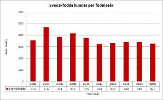 <p>Antal svenskfödda hundar (exkl. importer) fördelat per födelseår.</p>