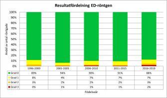 <p>Andel svenskfödda rhodesian ridgebacks per ED-grad fördelat per hundarnas födelseår. Uppdaterad 2019-06-22.</p>