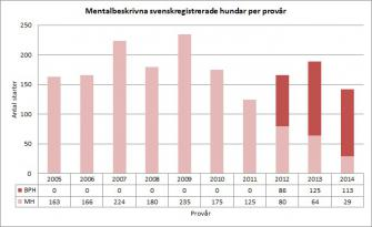 <p>Antal mentalbeskrivna (BPH/MH) svenskregistrerade rhodesian ridgebacks fördelat per hundarnas provår. Uppdaterad 2015-10-12.</p>