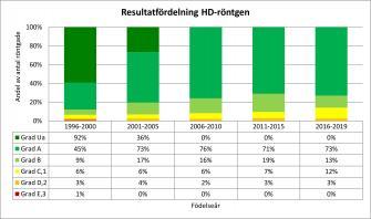 <p>Andel svenskfödda rhodesian ridgebacks per HD-grad fördelat per hundarnas födelseår. Uppdaterad 2021-03-29.</p>